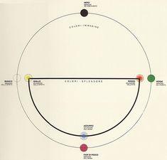 Le système anthroposophique / colorsystem / Systèmes de couleurs dans l'art et les sciences /