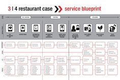 Customer journey map for foods and drinks foods drinks designing with customer journey mapping by designthinkers group malvernweather Choice Image