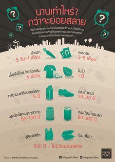 Infographic: นานเท่าไหร่กว่าจะย่อยสลาย? Art Quotes Funny, Money Plan, Teaching Phonics, Truth Of Life, Presentation Design, Study Tips, Banner Design, Social Studies, Infographic