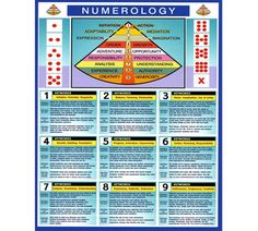 Divination numerology made easy magick pinterest numerology