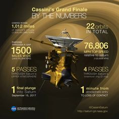 NASA's Cassini spacecraft has just completed its first of 22 orbits between Saturn and its rings, kicking off the long mission's Grand Finale.