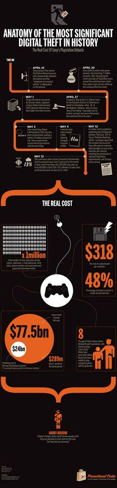Anatomy Of The Most Significant Digital Theft In History[INFOGRAPHIC]
