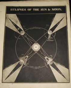 Eclipse diagram. From Smith's Illustrated Astronomy ~ Asa Smith, 1860.  US Public Schoolbook