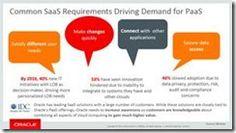PaaS 4 SaaS webcast on-demand