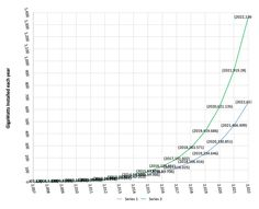 The Continuing Exponential Growth Of Global Solar PV Production & Installation