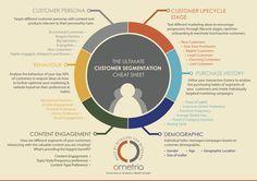 Ometria - The Ultimate Customer Segmentation Cheat Sheet Persona Marketing, Marketing Models, Content Marketing, Online Marketing, Social Media Marketing, Customer Persona, Customer Behaviour, Market Segmentation, Customer Experience