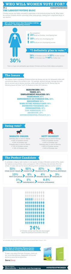 Christian Women Today: Women's Views on Voting, Political Parties and the 2012 Election (Part 4 of 4) - The Barna Group