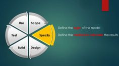 Scope Specify DesignBuild Test Use Define the logic of the model Define the method to calculate the results Financial Modeling, Model Test, Calculator, Learning, Studying, Teaching