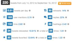 Free Analytics for twitter...try it...#socialmedia