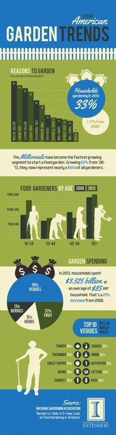 5-Year Garden Trends 2008-2014 #extmg