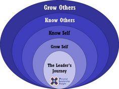 Personal Leadership Insight: 11.2007