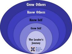 Personal Leadership Insight: 11.2007