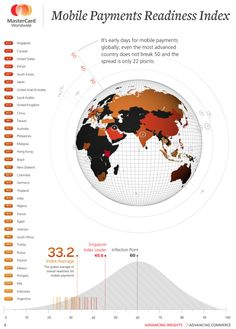 The World is Not Quite Ready for Mobile Payments, According to MasterCard. From ReadWriteWeb