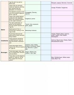 Blood type diet A  chart part2