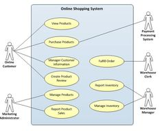 Object diagram for online shopping system ituml pinterest system use case diagram online shopping mobile shopping app at edflynnbi ccuart Images