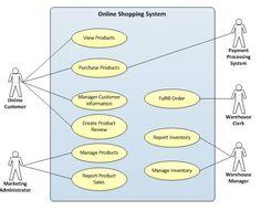 25 Best UML diagrams for ONLINE SHOPPING SYSTEM images ...