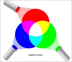 RGB Red, green, and blue are the additive primaries of light. RGB also is a color mode used by both the computer monitor and scanner.