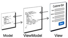 New to Kendo UI and the Model-View-ViewModel (MVVM) pattern? In this post, Jim Cowart looks at what MVVM is, how it can help structure client side code and how Regular Expression, Kendo, Web Application, Get Started, Programming, Coding, Names, Education, Teaching
