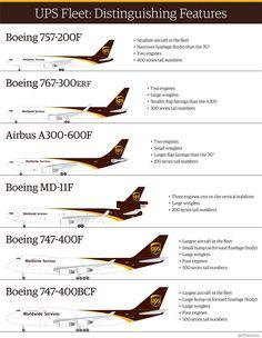 UPS air cargo fleet 2016 Cargo Aircraft, Boeing Aircraft, Passenger Aircraft, Ups Airlines, Cargo Airlines, Commercial Plane, Commercial Aircraft, Boeing Planes, Plane Photos