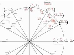 How to fill out the Unit Circle and easily reproduce it.