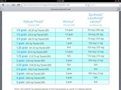 Conversion chart for switching from synthetic thyroid meds to natural dessicated thyroid...a must have when talking with your doctor! @Jen Blackmon