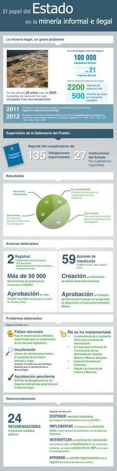 infografia mineria ilegal en el Peru