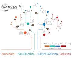 Miło nam zaprezentować naszą nową komunikacje wizualną CONNECTION public relations oraz stronę internetową wraz z poszerzoną ofertą o usługi CONTENT MARKETINGU, czyli kompleksowej produkcji materiałów audio, video, tekst i mobile.  #CONNECTIONpublicrelations #nowywizerunek #odświeżonaoferta #contentmarketing #nowości