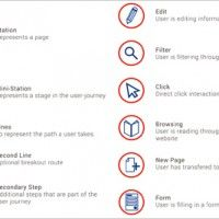 Customer Experience, Languages, Idioms