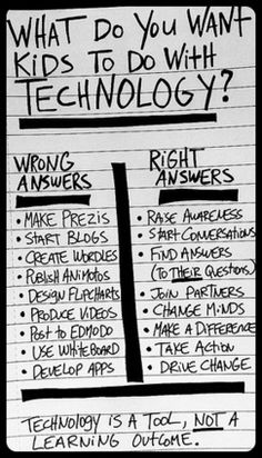 What Should Teachers Do With Technology?  Like this poster. Technology should be a tool to aid in learning. My school uses IXL to help math. I like to teach a math concept and then have the students practice that skill on IXL.