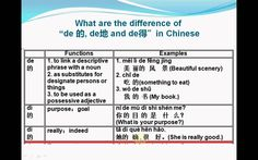 "Hi, my dear friends. I just update my Chinese language Learning program. Please check the new lesson! http://youtu.be/cYJeAHWPbRY This lesson is about Chinese grammar: what are the difference of ""de的"", ""de得"", ""de地"" in Chinese. Please find text at: http://aboutthechineselanguage.blogspot.com/"