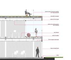 teto verde detalhe construtivo - Pesquisa Google