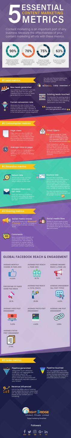 Content Marketing: 5 Essential Metrics to Watch Social Media Marketing Business, Content Marketing Strategy, Online Marketing, Marketing Ideas, Digital Marketing Quotes, Apps, Influencer Marketing, Facebook, Blog