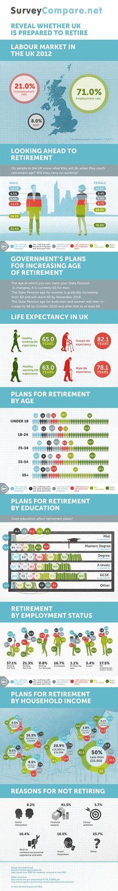 Work from Home Wisdom retirement infographic via @Judith de Munck Heminsley