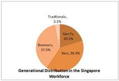 Generations and Leadership Paper in Singapore: An interesting analysis of the leadership styles of each generation