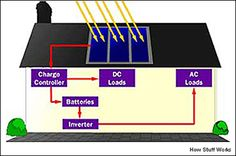 The illustration shows the elements needed to convert power created by a stand alone solar system into a useable form for a house. Most households use only alternating current (AC). Solar panels produce only DC current. An inverter converts DC current into AC current. A stand-alone solar system uses batteries for storage to provide electricity on cloudy days and at night.