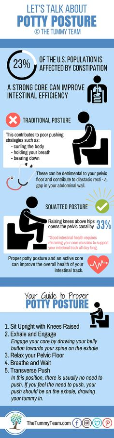 Constipation, IBS and other intestinal issues are common when you have a weak core. Your transverse muscle, when strong and active, supports your organs and puts adequate pressure on your intestines to make your digestive system more efficient.  What's more, bearing down is damaging to your pelvic floor and can contribute to diastasis. Use this guide to learn how to eliminate the best, most comfortable way possible.