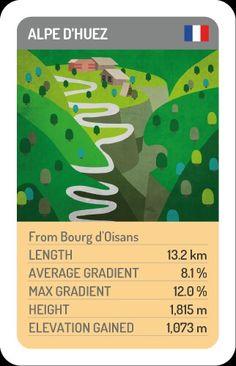 Alpe D'huez Alpe D Huez, Bike Poster, Cycling Motivation, Bicycle Art, Cycling Art, Courses, Road Bike, Climbing, Nostalgia