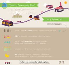Los Angeles - Community Plans - a Roadmap for the #community #future #urbanplanning Make Your Community a Better Place . #inequalities #fooddesert #liquorstores #fastfood #speakup for your #neighborhood http://www.chc-inc.org/-1-9 Community Health Council - Community Partnerships REACH Partners in #Health #onlinetoolkit