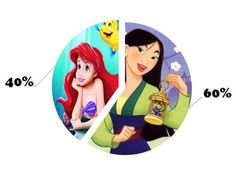I got: You are 40% Ariel and 60% Mulan! The Test To Define Your Disney Personality