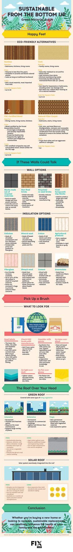 Use these eco-friendly materials in your walls, floor, roof and more for a greener home!