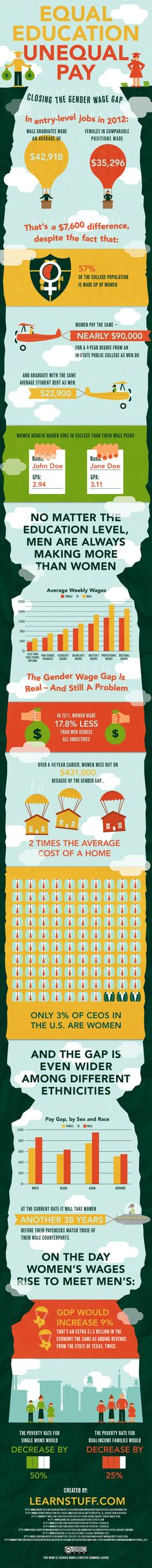 Equal Education/Unequal Pay - closing the gender wage gap.