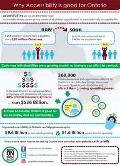 Infographic on why accessibility is good for business (not just in Ontario)