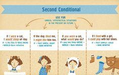 Second Conditional. English Grammar. Infographic. Prepared by Ira Salo, designed by Eugenia Haydamaka. Английский. Грамматика.: