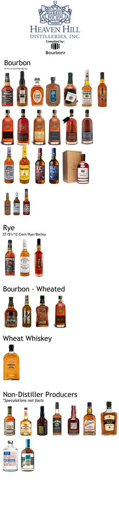 Heaven Hill Whiskies Grouped by Mashbill Heaven Hill distillery has a rich bourbon history. Currently, they're the largest family-owned distillery in the United States and the second largest holder of Kentucky Bourbon in the world (I'm still trying to work my way up the list). The distillery was founded in 1935 by the Shapira family with Master …