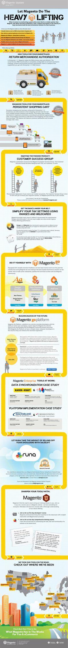 Magento Infographics by Gillian Salit, via Behance