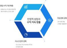 비전경영에 대한 이미지 검색결과 Ppt Design, Logos, Logo