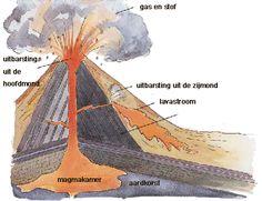 Bouw je eigen vulkaan.