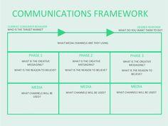 communications-framework-template-slide by Julian Cole via Slideshare
