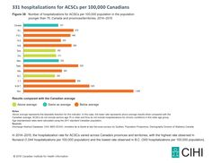 Figure 38:  Number of hospitalizations for ACSCs per 100,000 population in the population younger than 75, Canada and provinces/territories, 2014–2015