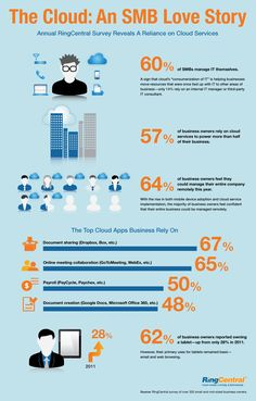 2012 Survey Shows SMBs Increasingly Moving to Cloud Services [Infographic]